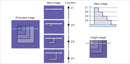 Figure: Capture of the Height Information of an Image.