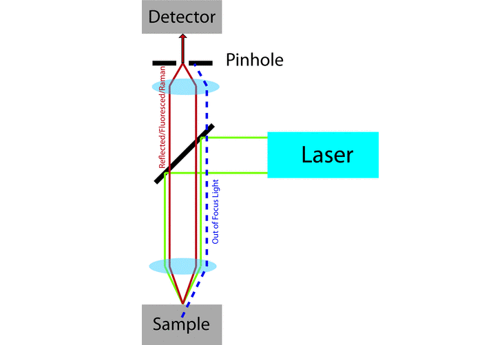Figure 1:. The optical path of a confocal microscope. The use of point focus...