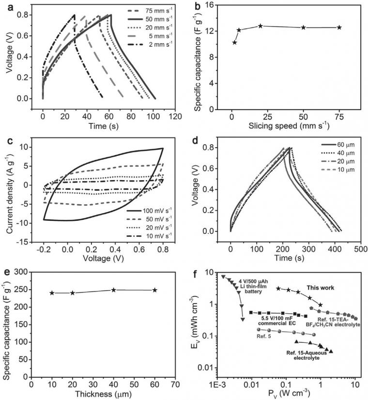 Figure 3: a) Galvanostatic charge-discharge curves for bare MWCNT electrodes at...